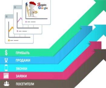 Настройка контекстной рекламы: яндекс директ, google adwords