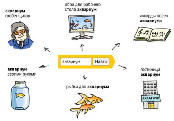 Минус слова адвордс. Яндекс директ что такое минус слова в adwords