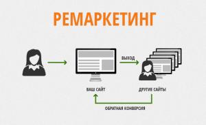 Как настроить ремаркетинг в Adwords, в Яндекс Директ.